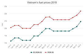 Kerosene Price Chart Vietnams Latest Fuel Price Hike Spikes Inflation Concerns