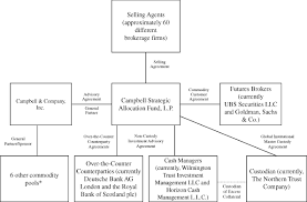 Northern Trust Org Chart Campbell Strategic Allocation Fund Lp Form S 1 April 27