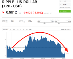 Ripples Xrp Sinks After Coinbase Shuts Down Rumors Its