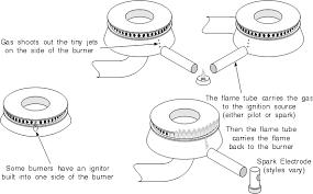 gas burner schematic wiring diagram fascinating gas burner schematic wiring diagram load gas burner schematic