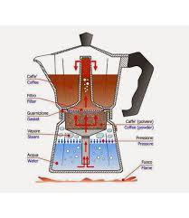 Coffee Maker Bialetti Stove Top In 2019 Percolator Coffee