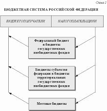 Бюджетная система РФ и характеристика ее звеньев Тесты страница  В остальных странах бюджетная система имеет два уровня бюджет центрального правительства и местные бюджеты