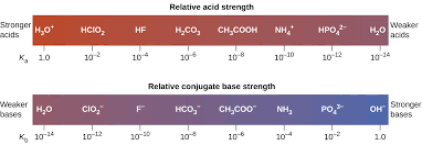 Acid And Base Chart 14 3 Relative Strengths Of Acids And Bases Chemistry