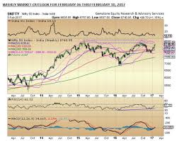 Nifty50 Chart Trends For Week Ahead Nifty May Consolidate