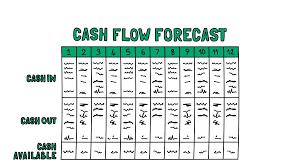 Cash Flow Forecast Fmd Pro Starter