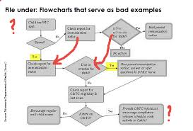Robert S Rules Of Order Flow Chart How Do You Flowchart Code Towards Data Science