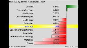 Fox Oil Chart Stocks Slip As Turkey Escalates Feud With Us Fox Business