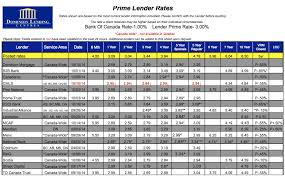 Mortgage Rates Giuseppe Strazzeri Time To Lend