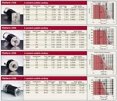 Servo Chart Dc Brush Servo Motors Metric Nema 23 34 42 56
