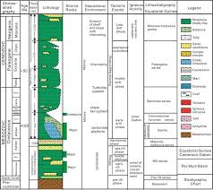 The Stratigraphic Chart Of The Rio Muni Basin Equaterial