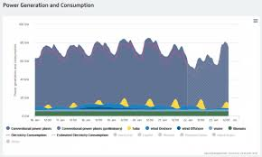 Dark Energy Feed Chart How Can Germany Keep The Lights On In A Renewable Energy