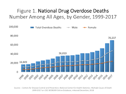 Cocaine Chart Overdose Death Rates National Institute On Drug Abuse Nida