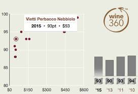 Barolo Vintage Chart Wine Of The Week Au The Real Review