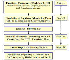 Methodology For Functional Competency Mapping Human