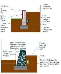 handyman usa building a retaining wall