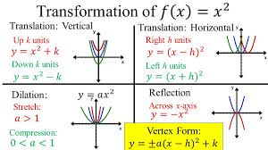 4 translation vertical translation horizontal dilation reflection up k units down k units right h units left h units stretch compression across x axis