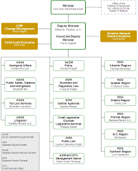 Shared Services Canada Org Chart Overview Of The Department Of Justice Department Of