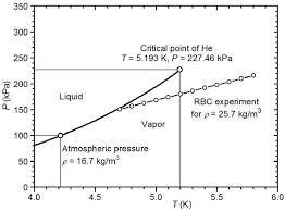Diagram Of Liquid Pressure Wiring Schematic Diagram 7 Laiser