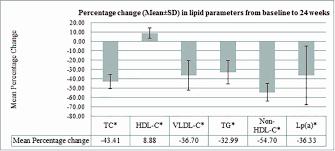 Vldl Cholesterol Levels Chart Vldl Cholesterol Level Chart Inspirational Effect Of