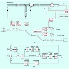 hydroelectric generator diagram. -The Decentralized Control Of Large Hydroelectric Generators: (a) A Test  Case With Generator Diagram