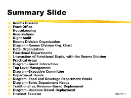 Organizational Chart Of Front Office Management Summary Slide Rooms Division Front Office Housekeeping