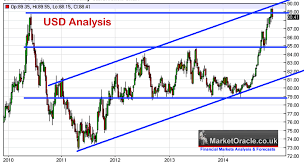 Usd Streaming Chart Dollar Index Trading Time