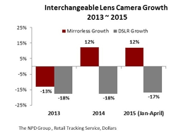 Nikon Has Little Growth Potential Because Of Rapidly