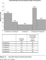 Bar Chart Sage Research Methods