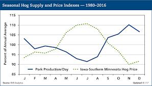 U S Seasonal Pork Price Indexes Pork Checkoff