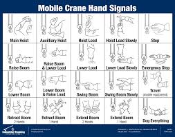 Mobile Crane Hand Signal Chart Decal Hand Signals