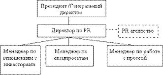Организация pr отдела на предприятии на примере компании mr doors  Рисунок 4 Структура pr отдела № 2