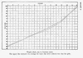 1 Year Old Boy Weight Chart The Care And Feeding Of Children By L Emmett Holt M D Ll D