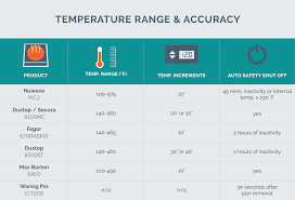 Temperature Guide For Induction Cooking Induction Cooking