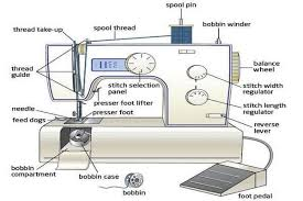 Parts And Uses Of Sewing Machine