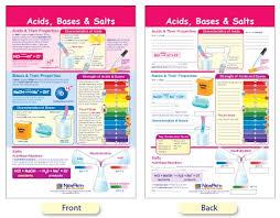 W94 4806 Acids Bases Salts Bulletin Board Chart