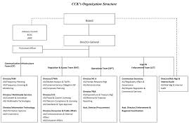 United Parcel Service Organizational Structure Chart
