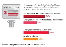 Health And Fitness Survey Questions 2018 Employee Financial Wellness Survey Pwc