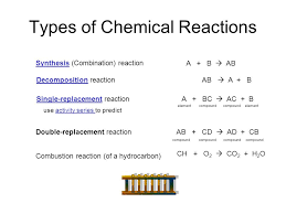 1 types of chemical reactions synthesissynthesis combination reaction decompositiondecomposition reaction single replacementsingle replacement reaction