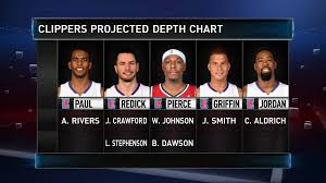 Clippers Depth Chart Gametime Clippers Projected Depth Chart Nba Twitter Top10