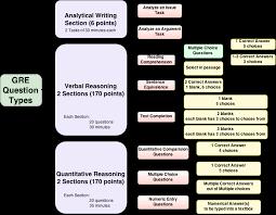 the gre test structure video lesson transcript studycom gre sample