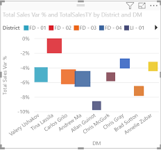 Scatter Bubble And Dot Plot Charts In Power Bi Power Bi