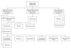 Классификация транспортных средств Теория Схема классификации транспортных средств по типам
