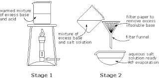 Gcse Chemistry Year 10 Preparation Of Salts Page