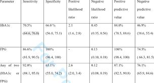 performance of fasting plasma glucose