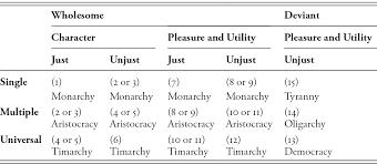 Aristotle Government Chart Kakon In Aristotles Practical Philosophy Part Ii Evil