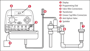wiring diagram for sprinkler system the wiring diagram image timer install wiring diagram