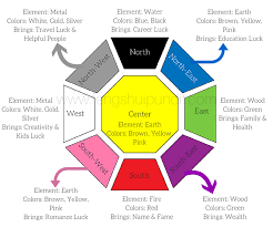 Vastu Colour Chart Feng Shui Colors Guide For 8 Directions 5 Elements