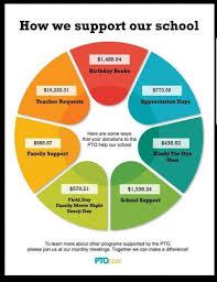 Pto Chart La Center Pto La Center School District
