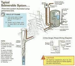 deep well water pump wiring diagram wiring diagram 220v well pump wiring diagram home diagrams