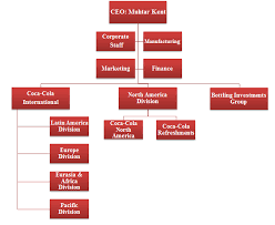 Coca Cola Organizational Structure Chart Gujarat Bottling Company Vs Coca Cola College Paper